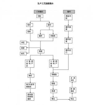 正辰护栏网厂产品生产流程详解